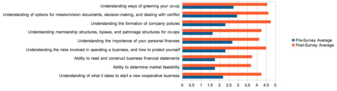 coop academy evaluation charts 3